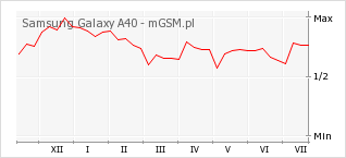 Wykres zmian popularności telefonu Samsung Galaxy A40
