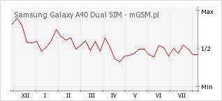 Wykres zmian popularności telefonu Samsung Galaxy A40 Dual SIM