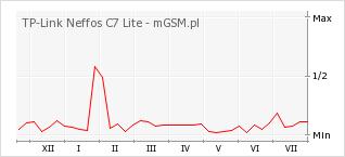 Wykres zmian popularności telefonu TP-Link Neffos C7 Lite