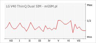 Wykres zmian popularności telefonu LG V40 ThinQ Dual SIM