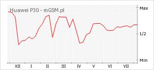 Wykres zmian popularności telefonu Huawei P30