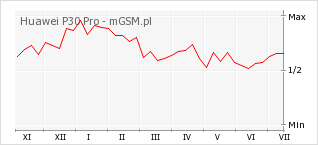 Wykres zmian popularności telefonu Huawei P30 Pro