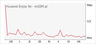 Wykres zmian popularności telefonu Huawei Enjoy 9e