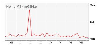 Wykres zmian popularności telefonu Nomu M8