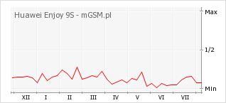 Wykres zmian popularności telefonu Huawei Enjoy 9S