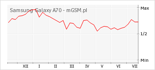 Wykres zmian popularności telefonu Samsung Galaxy A70