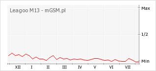 Wykres zmian popularności telefonu Leagoo M13