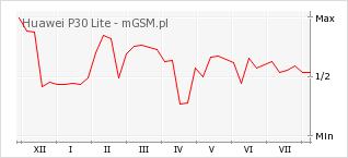 Wykres zmian popularności telefonu Huawei P30 Lite