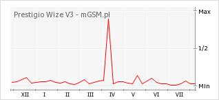 Wykres zmian popularności telefonu Prestigio Wize V3