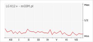 Wykres zmian popularności telefonu LG K12+