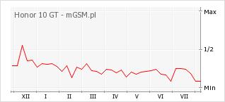 Wykres zmian popularności telefonu Honor 10 GT