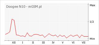Wykres zmian popularności telefonu Doogee N10