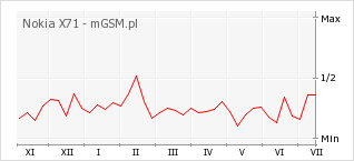 Wykres zmian popularności telefonu Nokia X71