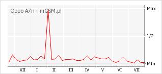 Wykres zmian popularności telefonu Oppo A7n