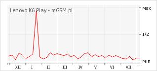 Wykres zmian popularności telefonu Lenovo K6 Play