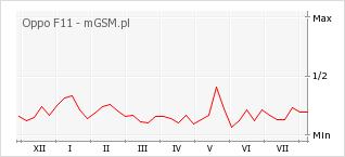 Wykres zmian popularności telefonu Oppo F11