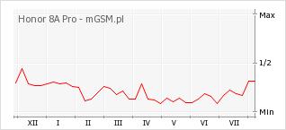 Wykres zmian popularności telefonu Honor 8A Pro