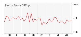 Wykres zmian popularności telefonu Honor 8A