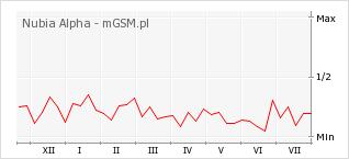 Wykres zmian popularności telefonu Nubia Alpha