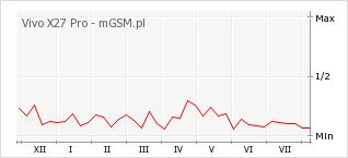 Wykres zmian popularności telefonu Vivo X27 Pro