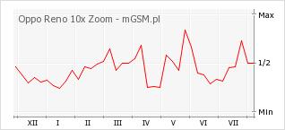 Wykres zmian popularności telefonu Oppo Reno 10x Zoom