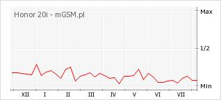 Wykres zmian popularności telefonu Honor 20i