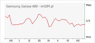 Wykres zmian popularności telefonu Samsung Galaxy A80
