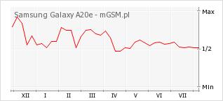 Wykres zmian popularności telefonu Samsung Galaxy A20e