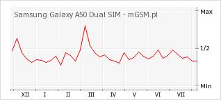Wykres zmian popularności telefonu Samsung Galaxy A50 Dual SIM