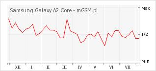 Wykres zmian popularności telefonu Samsung Galaxy A2 Core