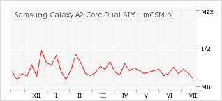 Wykres zmian popularności telefonu Samsung Galaxy A2 Core Dual SIM