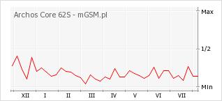 Wykres zmian popularności telefonu Archos Core 62S