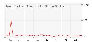 Wykres zmian popularności telefonu Asus ZenFone Live L2 ZA550KL