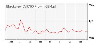 Wykres zmian popularności telefonu Blackview BV9700 Pro