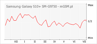 Wykres zmian popularności telefonu Samsung Galaxy S10+ SM-G9750