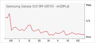 Wykres zmian popularności telefonu Samsung Galaxy S10 SM-G9730