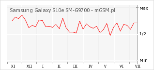Wykres zmian popularności telefonu Samsung Galaxy S10e SM-G9700