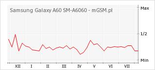Wykres zmian popularności telefonu Samsung Galaxy A60 SM-A6060