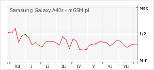 Wykres zmian popularności telefonu Samsung Galaxy A40s