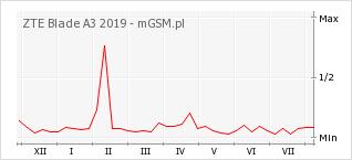 Wykres zmian popularności telefonu ZTE Blade A3 2019