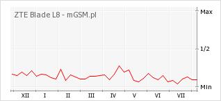 Wykres zmian popularności telefonu ZTE Blade L8