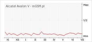 Wykres zmian popularności telefonu Alcatel Avalon V