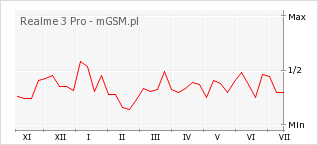Wykres zmian popularności telefonu Realme 3 Pro