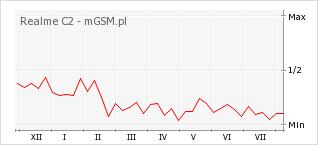 Wykres zmian popularności telefonu Realme C2