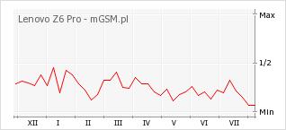 Wykres zmian popularności telefonu Lenovo Z6 Pro