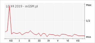 Wykres zmian popularności telefonu LG X4 2019