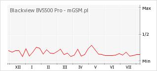 Wykres zmian popularności telefonu Blackview BV5500 Pro