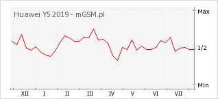 Wykres zmian popularności telefonu Huawei Y5 2019