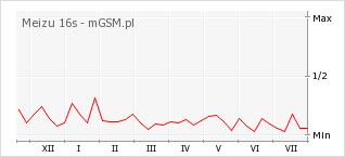 Wykres zmian popularności telefonu Meizu 16s