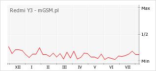 Wykres zmian popularności telefonu Redmi Y3